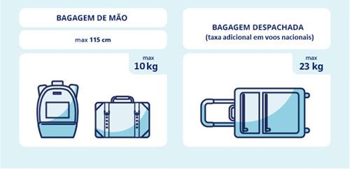 Como funcionam as regras de bagagem da Azul